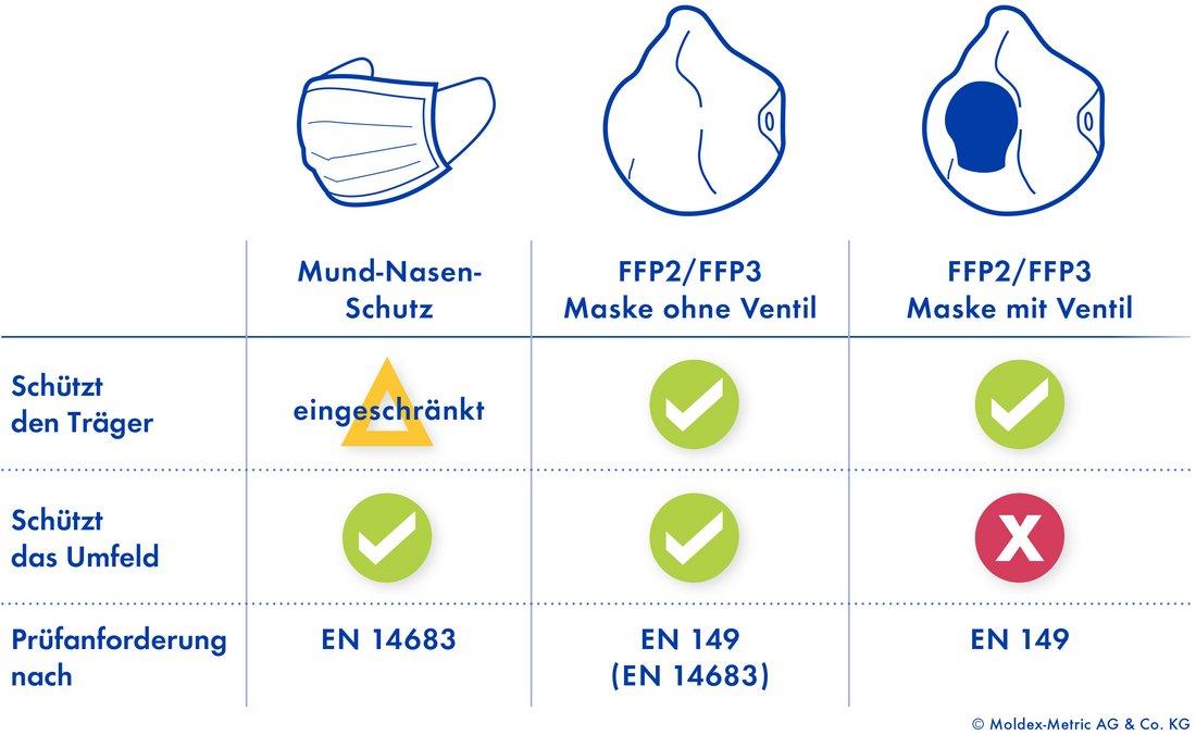 MOLDEX Atemschutz